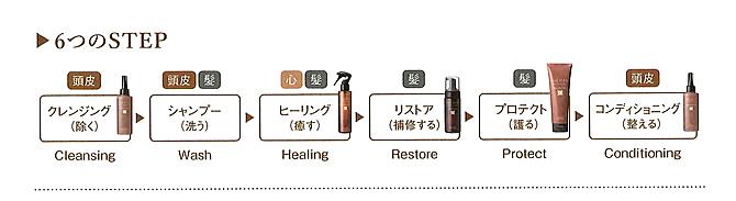 6つのステップ